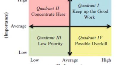 mô hình đánh giá chất lượng dịch vụ